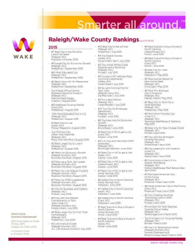 Wake County Rankings - October 2015